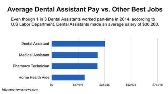 Avergae DA Pay vs other best jobs